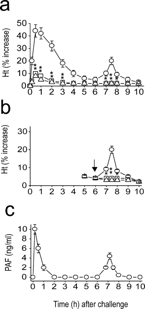fig1:Platelet-activating Factor–mediated NF-κB Dependency