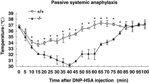 Passive systemic anaphylaxis in wild-type and SRC-3