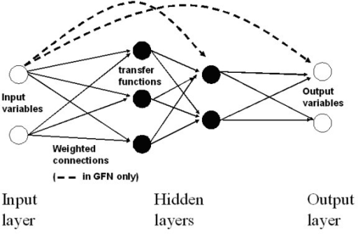 Schematic representation of an artificial neural networ