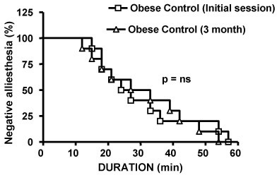 Figure 5:Diet induced weight loss accelerates onset of