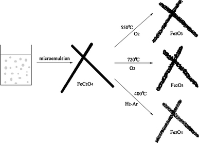 Schematic illustrations for LBL synthesis of α-Fe2O3 and