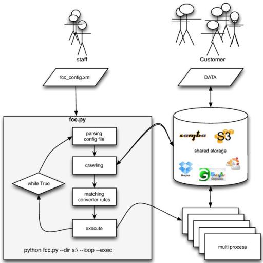Flow diagram of FCC. Flow diagram of the FCC system: 1