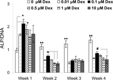 Effect of Dex concentration on the cellular specific AL