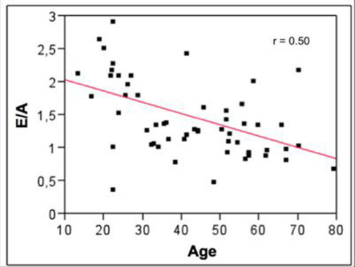 Correlation between age and E/A ratio