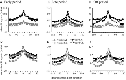 Firing rates as a function of stimulus location. Popula