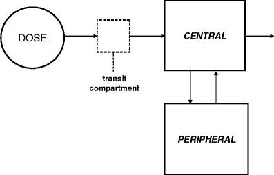 Linear two-compartment model with first-order absorptio
