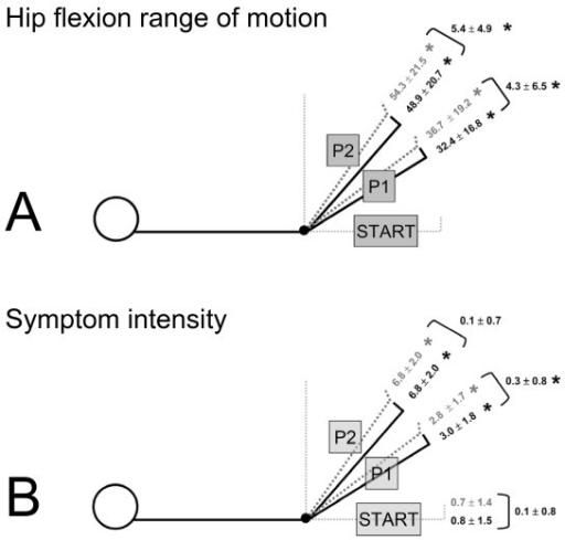 Range of motion and symptom intensity during SLR neurod