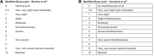 Copd Borg Scale - copd blog m