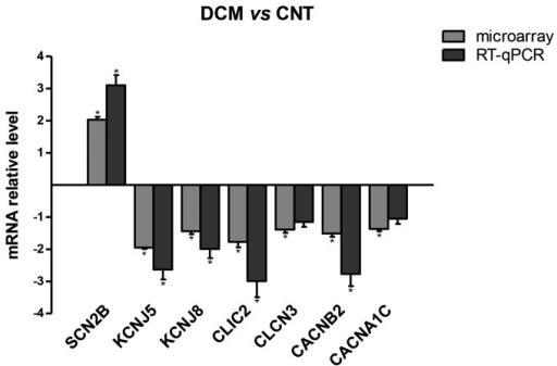 Verification of microarray data by RT-qPCR.The graph de