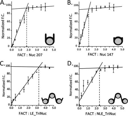 Figure 5:Histone Chaperone FACT Coordinates Nucleosome