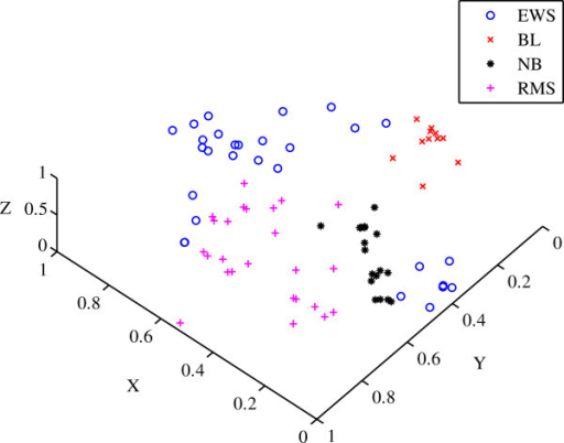 Scatter plot of the a priori classification for the Kha