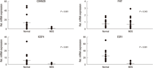 Quantitative analysis of mRNA expression of CDKN2B, FHIT