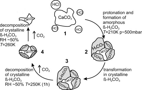 Carbonic acid formation in the atmosphere. Processing o