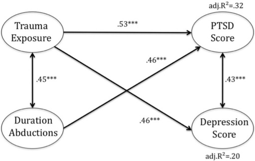 Path-analytic model for developing post-traumatic stres