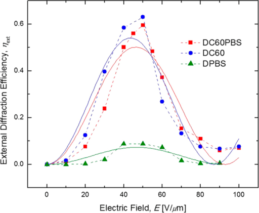 what do the lines represent in an electric field diagram light reactions to label dependence of external diffraction e open i efficiencies hext for dc60pbs squares