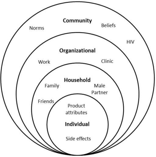 Socio-ecological Model of Factors Affecting Adherence i
