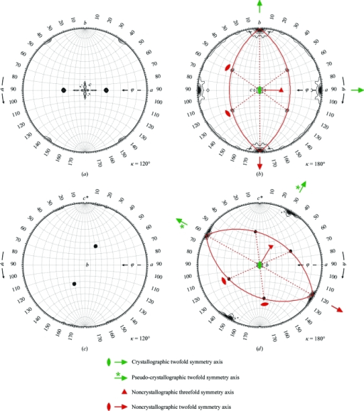 Self-rotation function analysis of native Patterson map