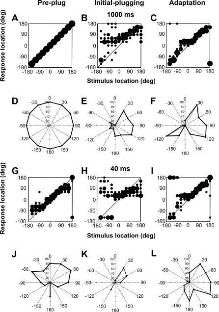 Effects of Monaural Occlusion on Ferret Auditory Locali
