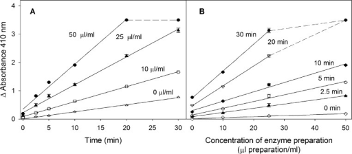Assay linearity with time of reaction and tissue concen