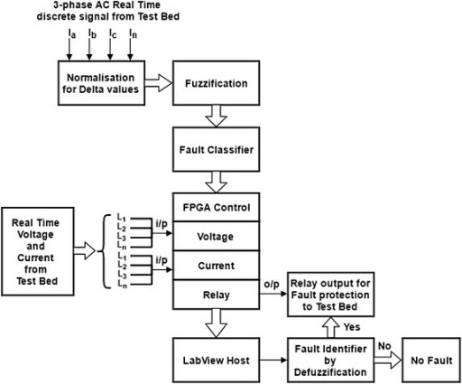 fault block diagram jvc kd s16 wiring of the proposed methodology open i