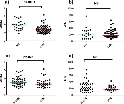 Circulating sCD14 and LPS levels are higher in NR and in N