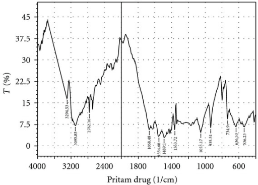fig1:Fabrication and Development of Pectin Microsphere of