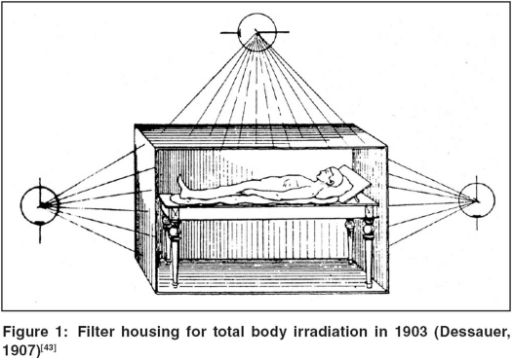 Filter housing for total body irradiation in 1903 (Dess