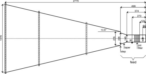 Sketch of the modified Pickett-horn antenna design. The