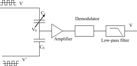f4-sensors-09-07431:A Capacitive Humidity Sensor Based on