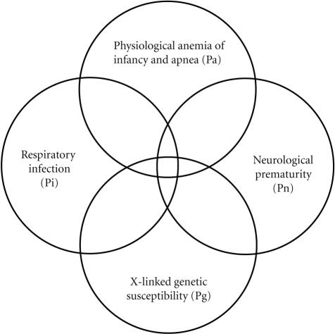Venn Diagram for a Quadruple Risk Model of SIDS. These