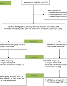 Flow chart of sample enrollment allocation follow up and analysis abbreviation also open  rh openimh