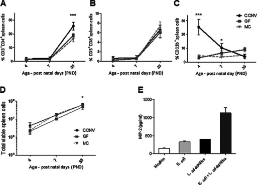 The establishment of the CD3+CD4+ population is acceler