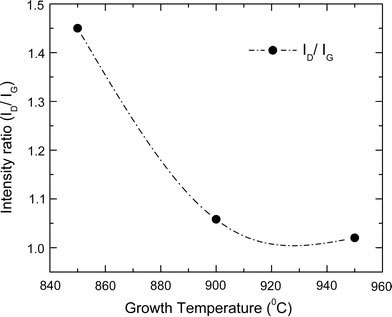 Variation of Raman intensity ratio of D and G bands (ID