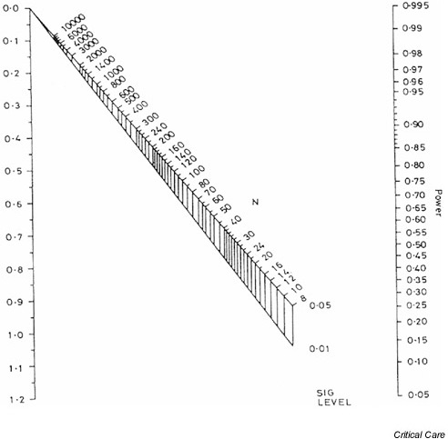 Nomogram for calculating sample size or power. Reproduc