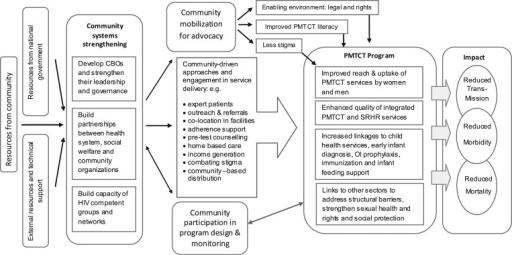 Conceptual framework of community mobilisation as appli