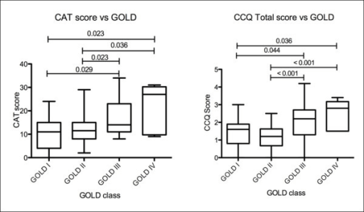Figure 1:Assessing health status in COPD. A head-to-head