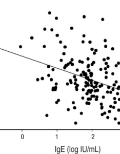 Correlation between serum ige and vitamin  levels level was negatively correlated with also vit open  rh openimh