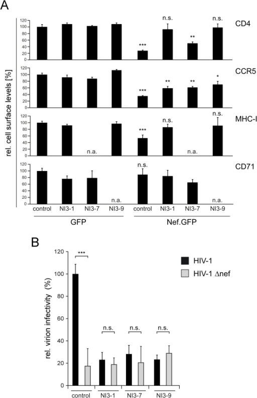 Inhibition of Nef functions by NIs in human cells.(A) F