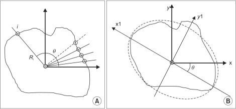 Figure 2:The Recent Progress in Quantitative Medical Image