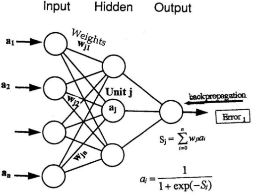 A three fully interconnected feedforward BP neural netw