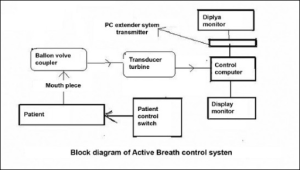 Block diagram of active breath control system | Openi