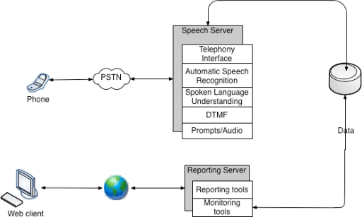 Block Diagram Of The Data Collection System; PSTN Publ Open I
