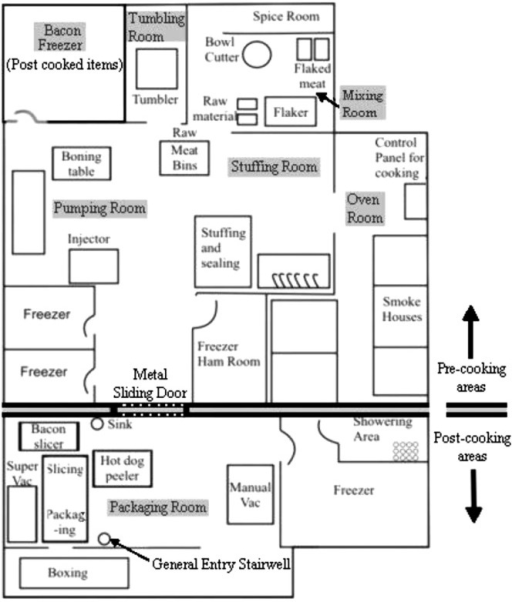 Sketch map of production floor and various processing r