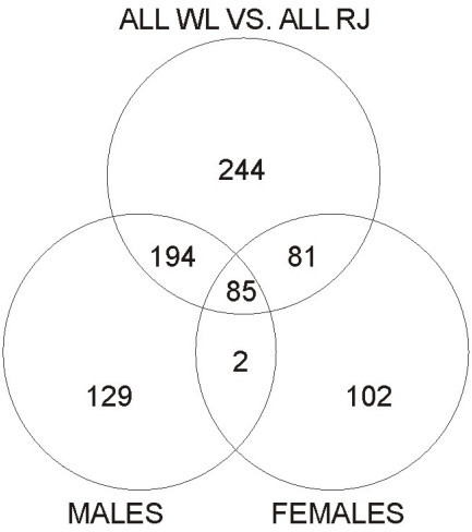 Venn diagram indicating numbers of probes sharing diffe
