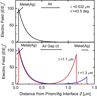 Calculated electric-field-intensity distributions in th