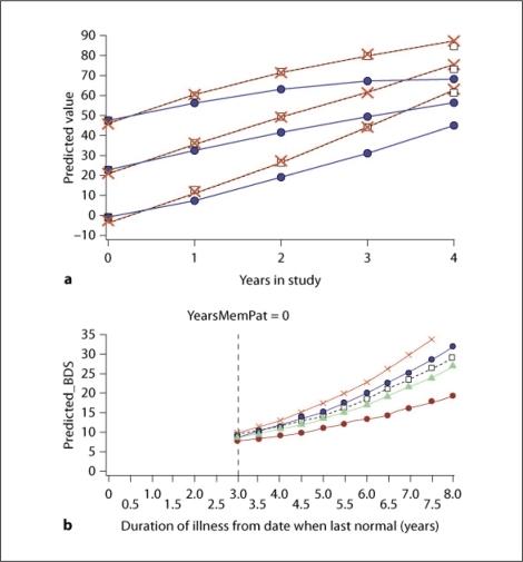 Figure 2:An Overview of Longitudinal Data Analysis Methods