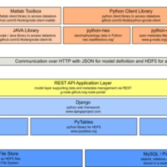 Application Integration Architecture Diagram Gmos Lan 04 Wiring Gndata From The Bottom Integrati Open I Of Low Level Data Storage Components