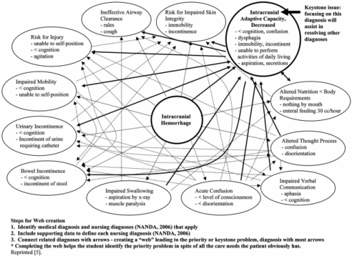 Figure 4:Promoting the Self-Regulation of Clinical