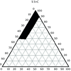Propylene Phase Diagram 7n Wiring The Pseudo Ternary Of Oil Surfactant Open I Co Mixture