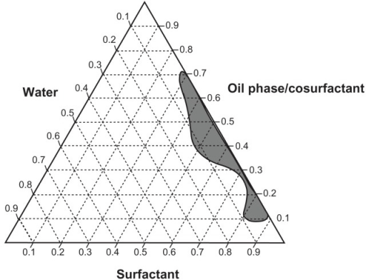propylene phase diagram trusted advisor wiring schematic pseudoternary using as components isopro open i water psi f